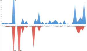 This plot shows how many lines of code I added (blue) or removed (red) each day.