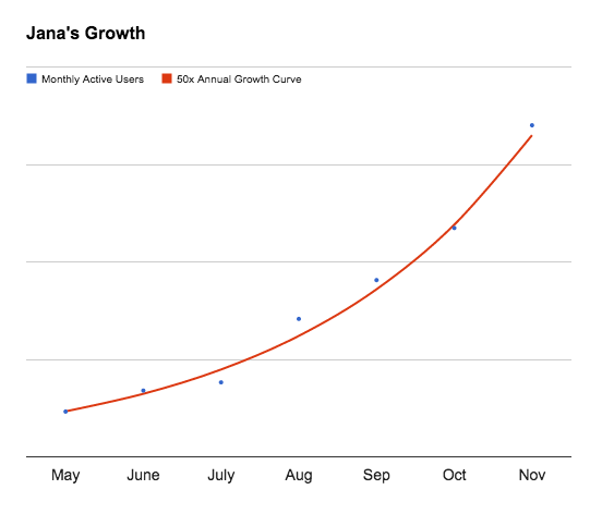 While Jana's business is growing a bit faster, MAUs (and therefore server load) has been growing pretty consistently at a 50x annual rate