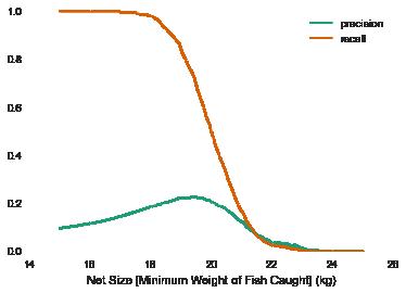 fishrecallprecision